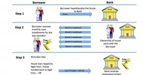 reverse-mortgage-loan-scheme-india