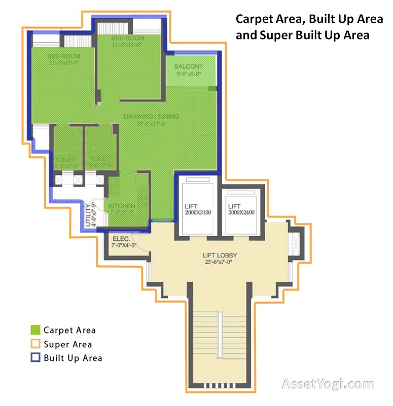 What is carpet area built up area plinth area super Builders in my area