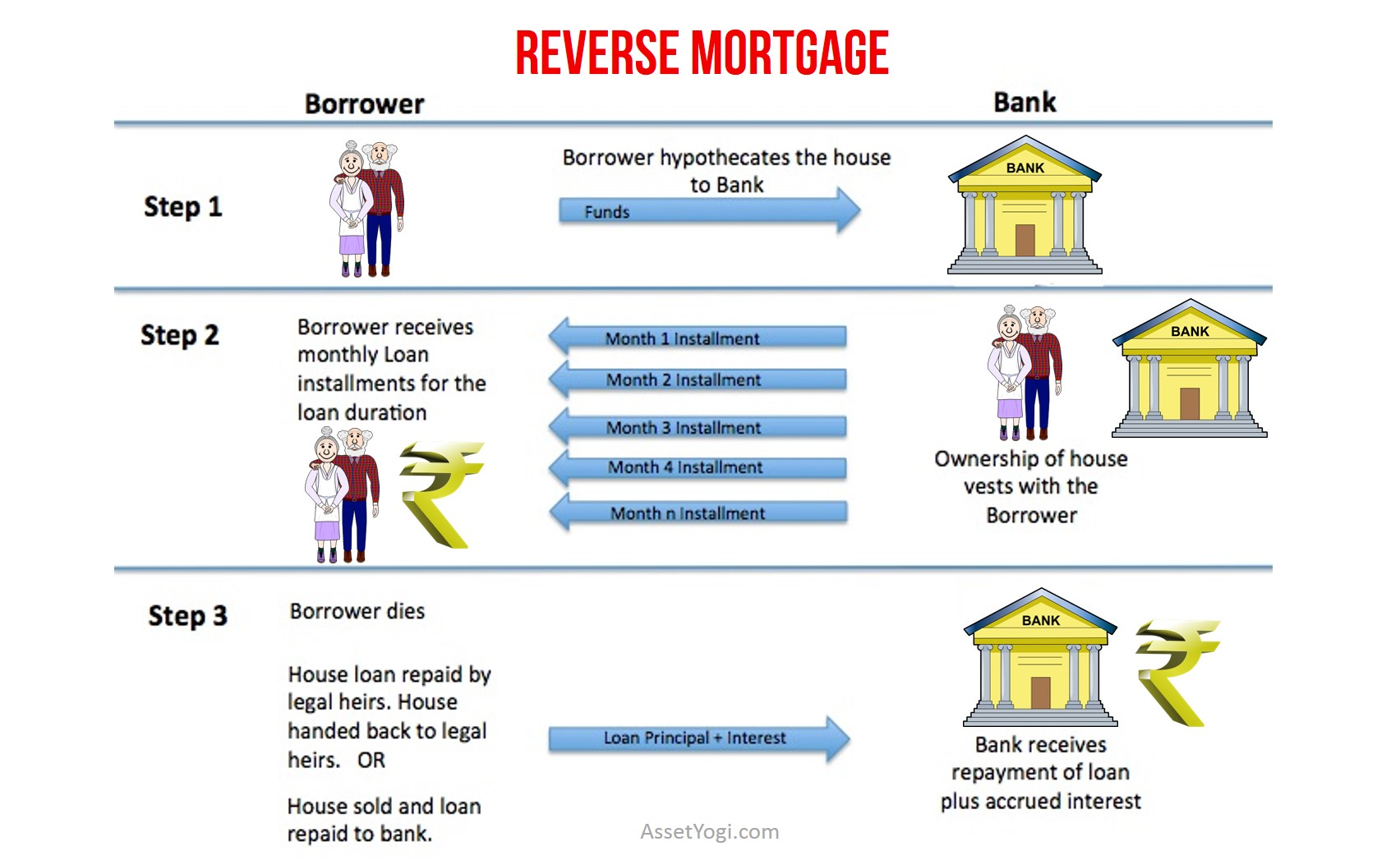 Pros And Cons Of Reverse Mortgage